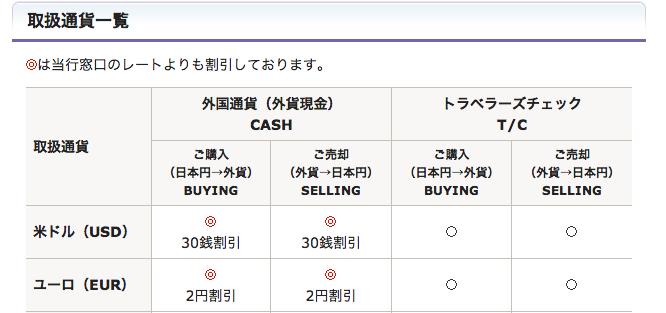 みずほ銀行の外貨両替ショップでドル両替