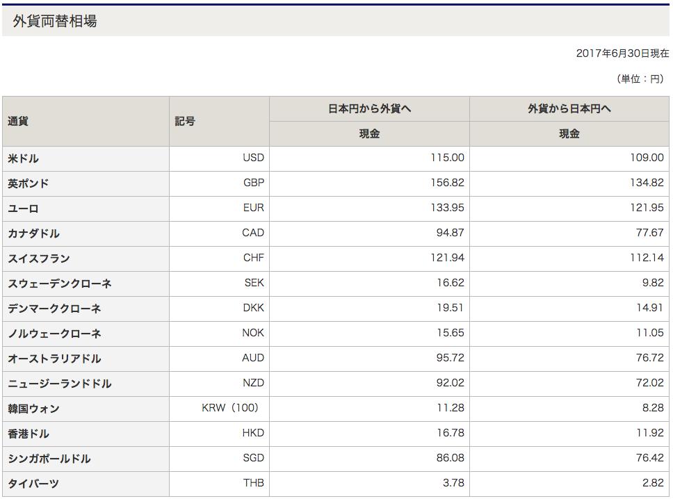 みずほ銀行の外貨両替相場