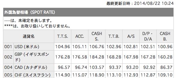三菱UFJ銀行 外国為替相場一覧表