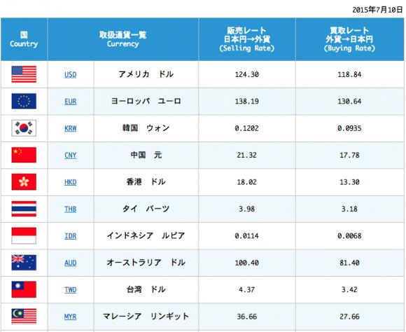 関空直営外貨両替ショップの両替レート